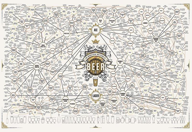 三分钟读懂精酿啤酒以及风格变化